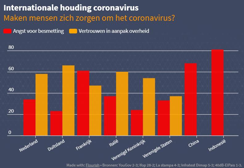 schema angst voor het coronavirus wereldwijd