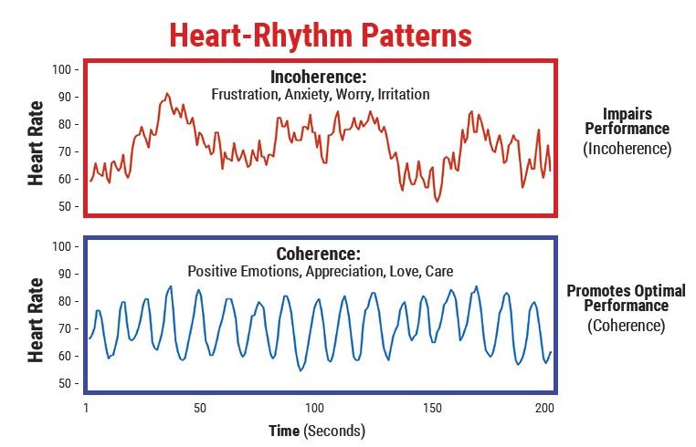 hoe bepaalde emotionele toestanden je algehele hartintelligentie en welzijn beïnvloeden